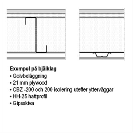 CasaBona stomsystem, bjälklag