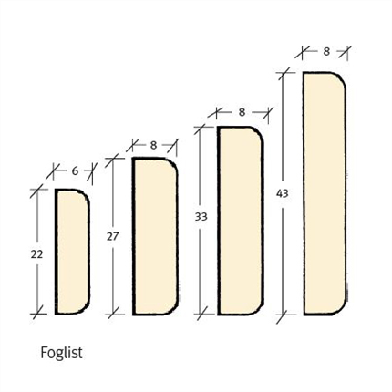 SEBE-listen standardprofiler, Foglist
