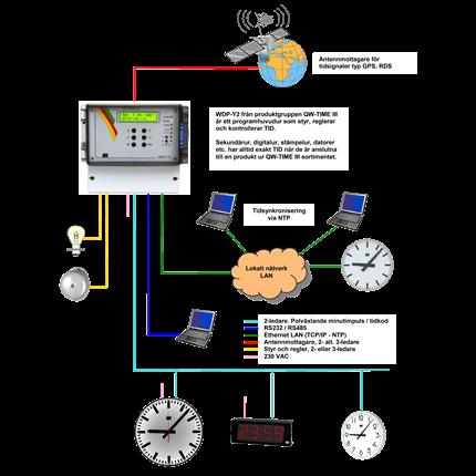 Westerstrand Tidkodssystem