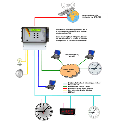 Westerstrand Impulssystem