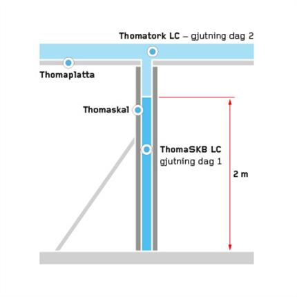 Thomaskal skalvägg