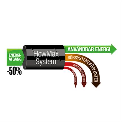 Alvenius FlowMax TP Rr