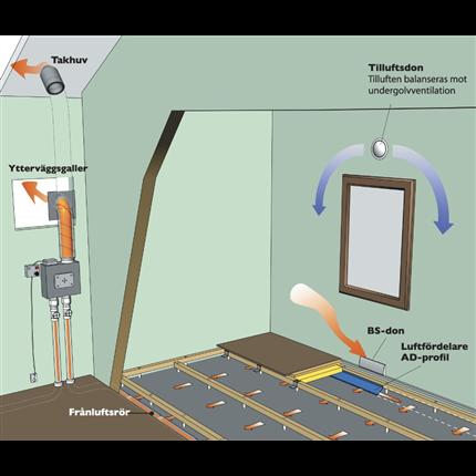 Nivell System Ventilerade golv