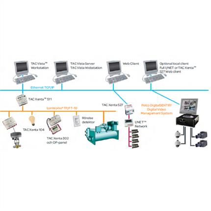 TAC Vista styrsystem