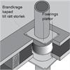 Firoblok® svällande kragar för genomföringar