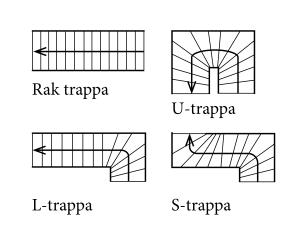 Material - Trappor