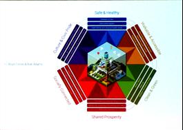 Boyd Cohen, Happy Cities Hexagon