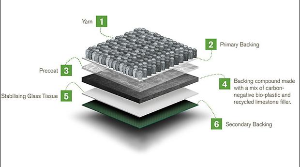 Koldioxidnegativ baksida till textilgolv