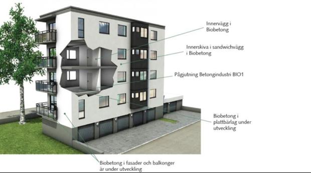 Biobetong Klimatförbättrade betongelement, Kv Sågklingan Västerås