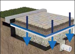 Installation: Permeabel vägbanestruktur, installationsbädd, TenCate GeoClean® aquatextil, dräneringsskikt
