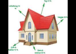 Exempel på värmebesparing med Roll Thermo