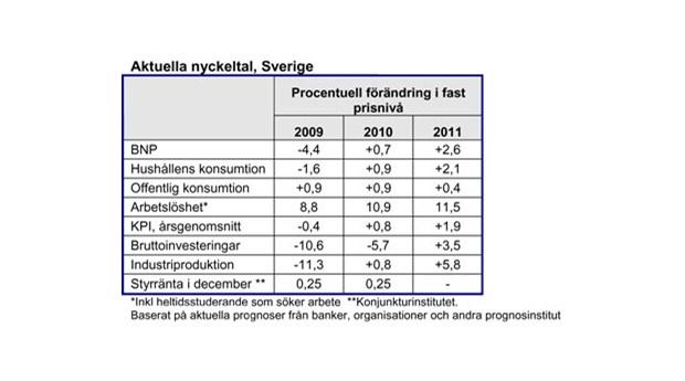 Kraftigt BNP-fall under första kvartalet